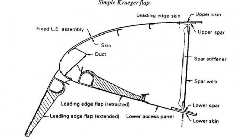 What are Kreuger Flaps?