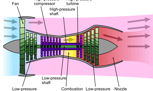 The Anatomy of a Compressor Stall Video