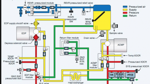 System of the Day Hydraulic/Reservoir