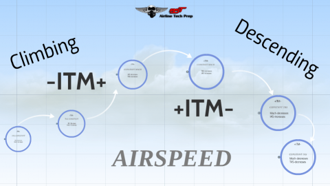Airspeed in Climbs/Descents