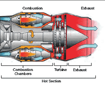 Turbine Section