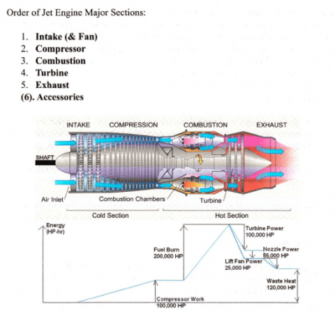Turbine Engine Review
