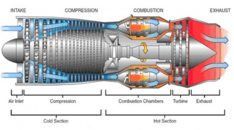 Compressor Section