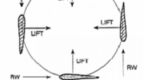Factors Affecting Lift