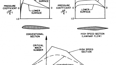 Critical Mach and Airfoil Design