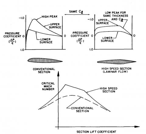 Critical Mach and Airfoil Design