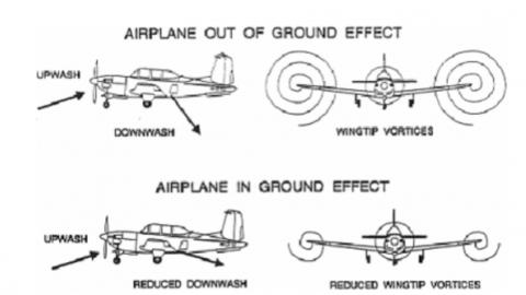 Landing Performance