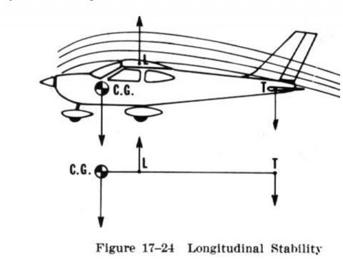 Longitudinal Static Stability